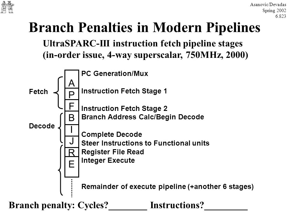 Branch Penalties in Modern Pipelines