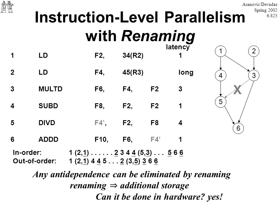 Instruction-Level Parallelism with Renaming