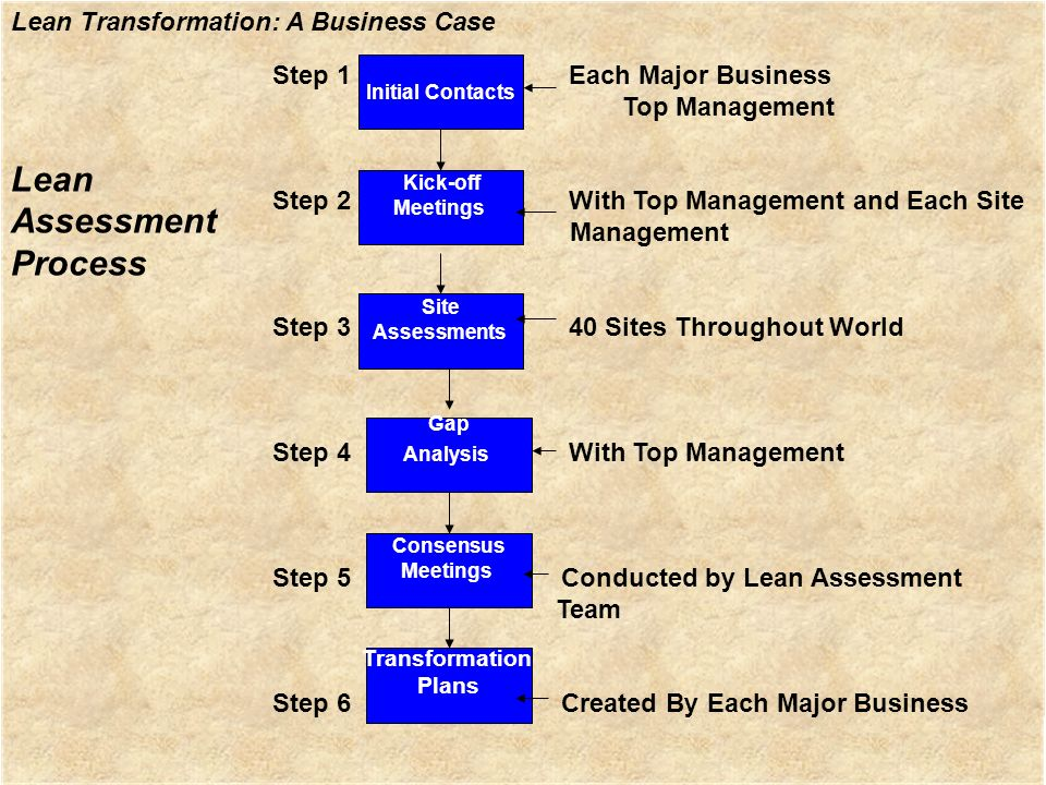 Lean Assessment Process Step 1 Each Major Business Top Management