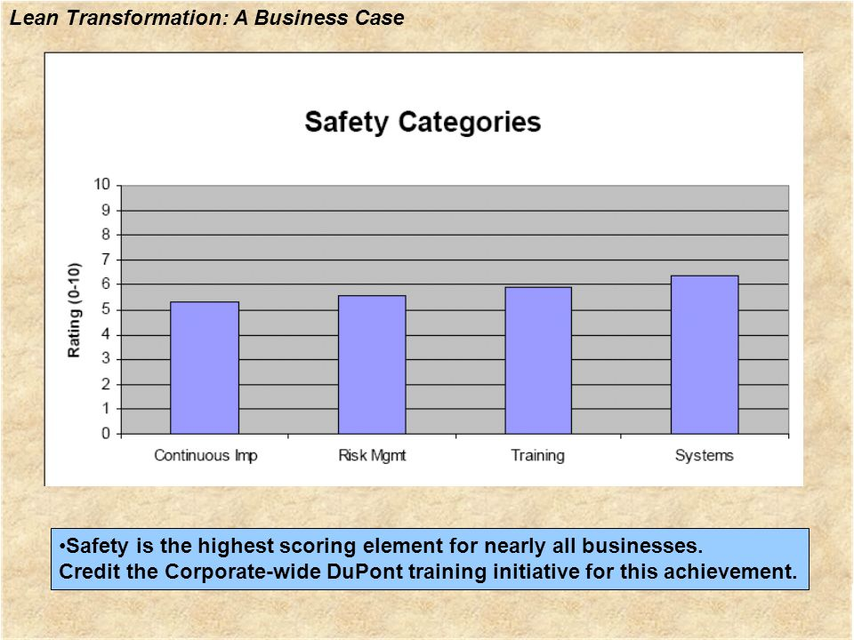 •Safety is the highest scoring element for nearly all businesses.