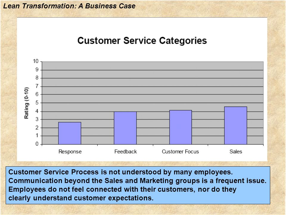 Customer Service Process is not understood by many employees.