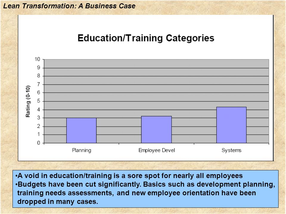 •A void in education/training is a sore spot for nearly all employees