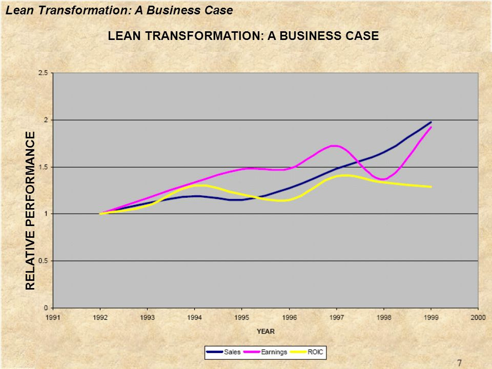 LEAN TRANSFORMATION: A BUSINESS CASE