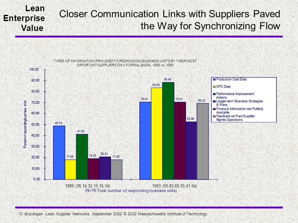 IMPORTANT SUPPLIERS ON A FORMAL BASIS, 1989 vs. 1993
