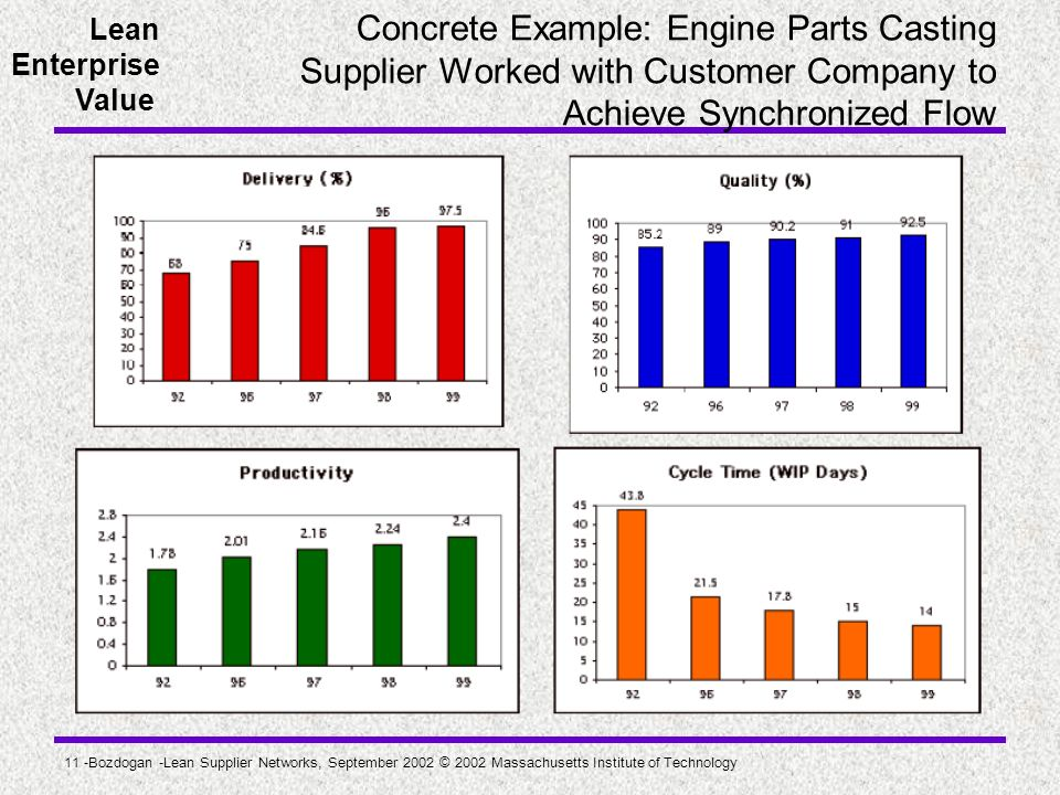 Concrete Example: Engine Parts Casting Supplier Worked with Customer Company to Achieve Synchronized Flow