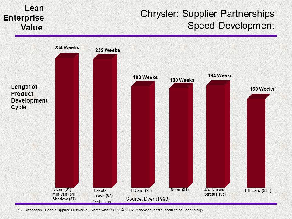 Chrysler: Supplier Partnerships Speed Development