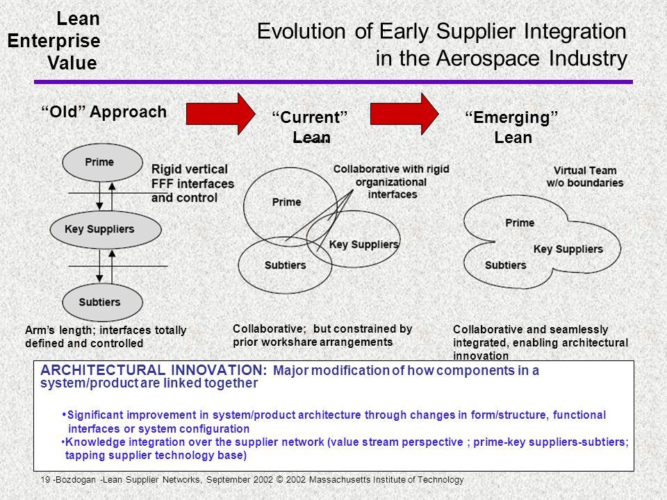 Evolution of Early Supplier Integration in the Aerospace Industry