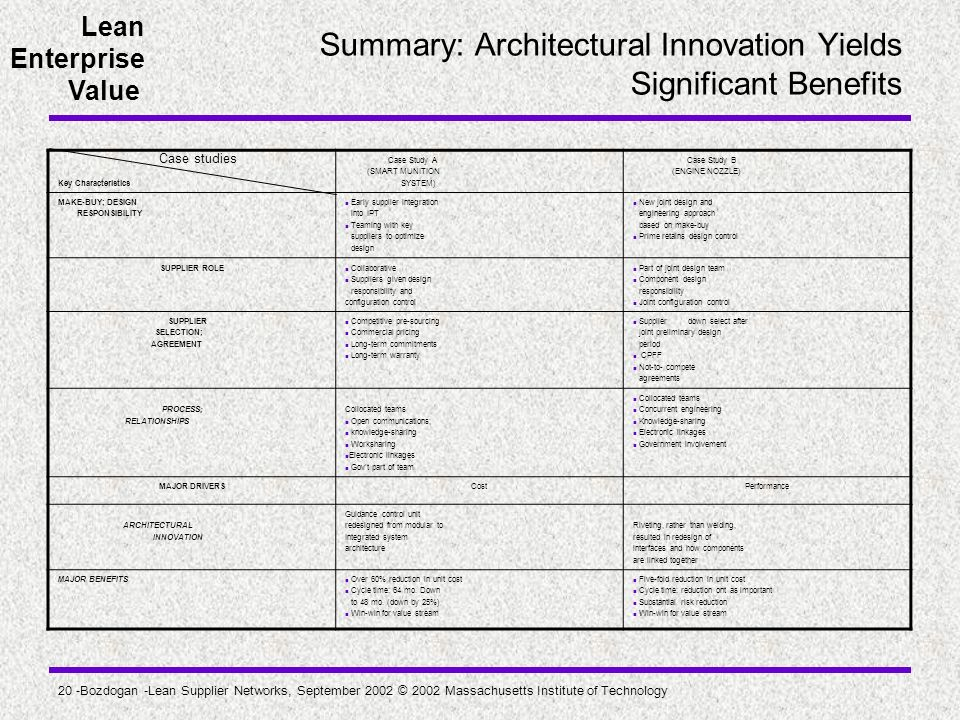 Summary: Architectural Innovation Yields Significant Benefits