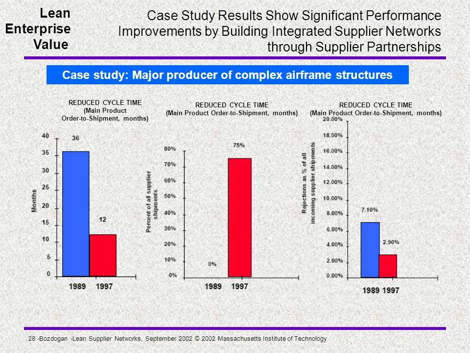 Case study: Major producer of complex airframe structures