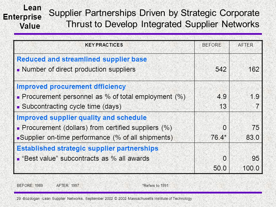 Supplier Partnerships Driven by Strategic Corporate Thrust to Develop Integrated Supplier Networks