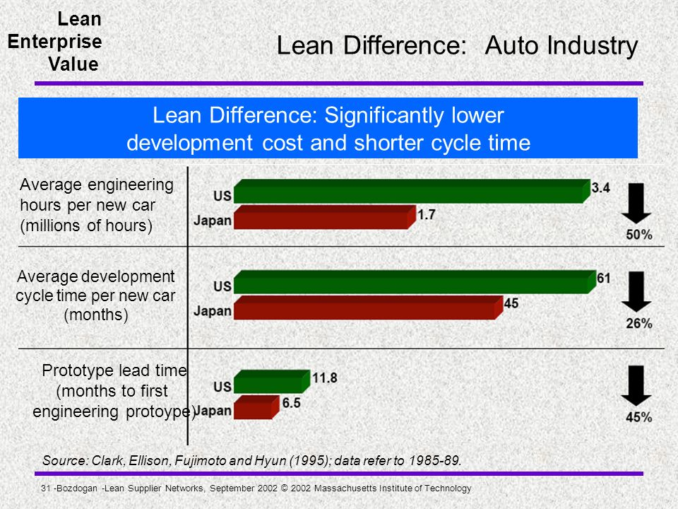 Lean Difference: Auto Industry