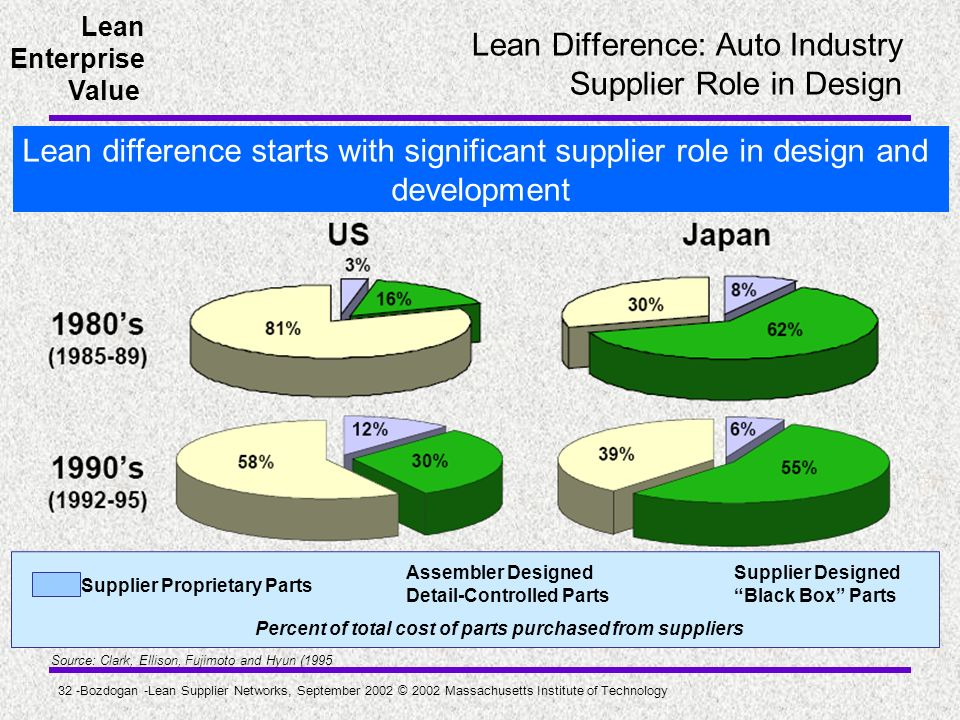 Lean Difference: Auto Industry Supplier Role in Design