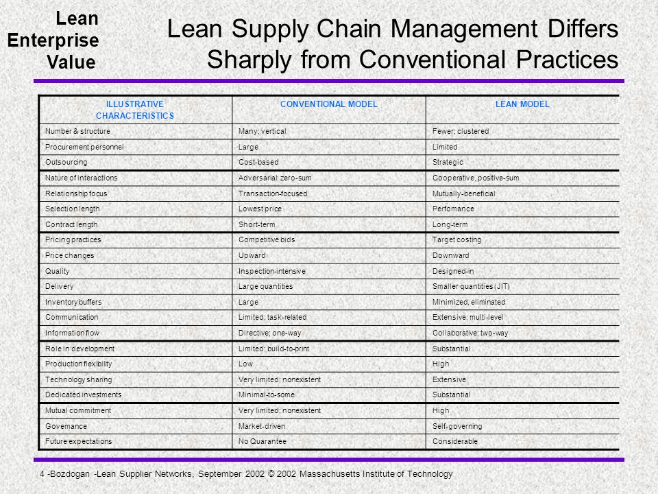 Lean Supply Chain Management Differs Sharply from Conventional Practices
