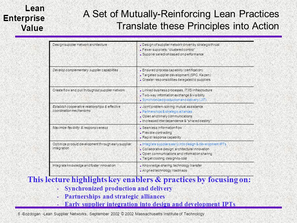 A Set of Mutually-Reinforcing Lean Practices Translate these Principles into Action