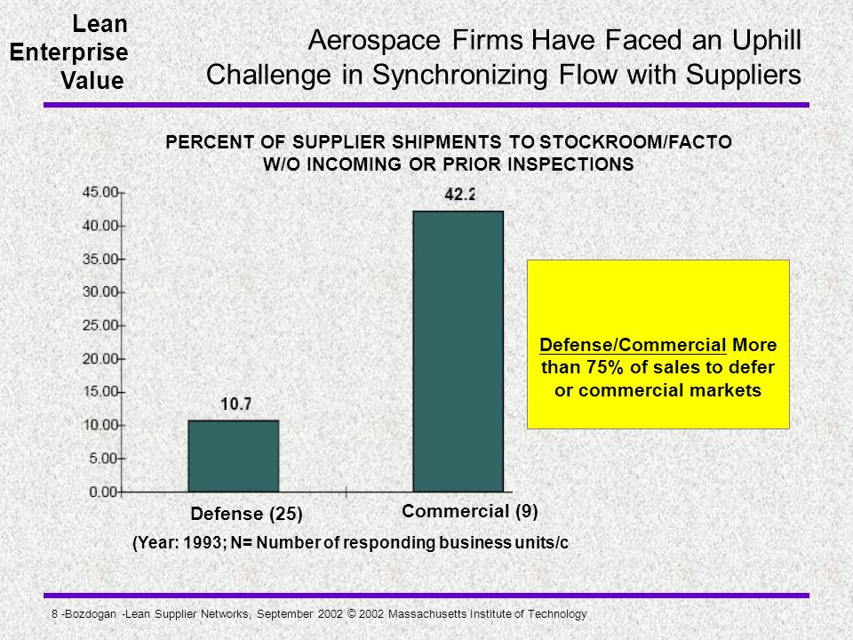Aerospace Firms Have Faced an Uphill Challenge in Synchronizing Flow with Suppliers