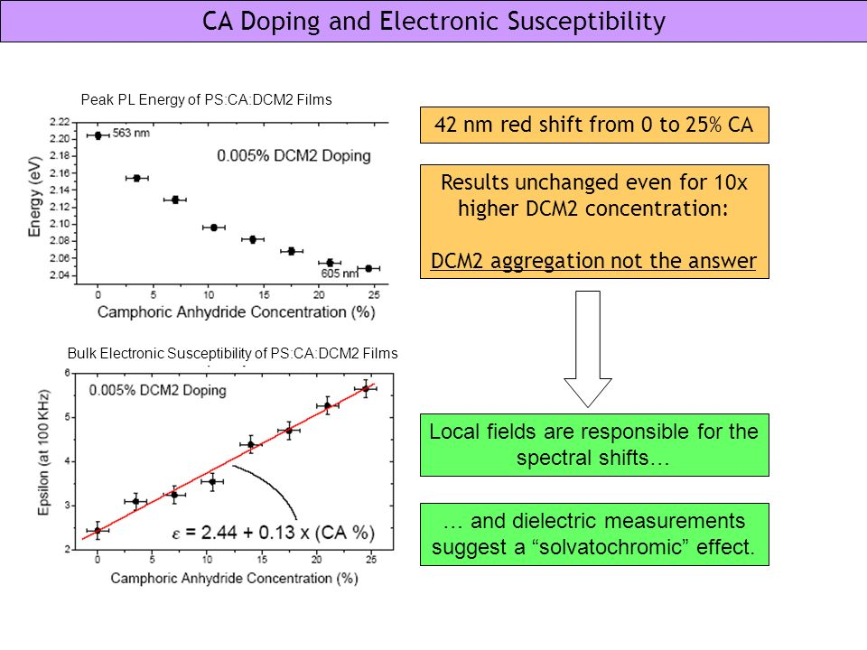 CA Doping and Electronic Susceptibility