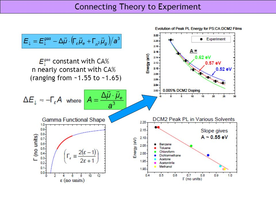 Connecting Theory to Experiment