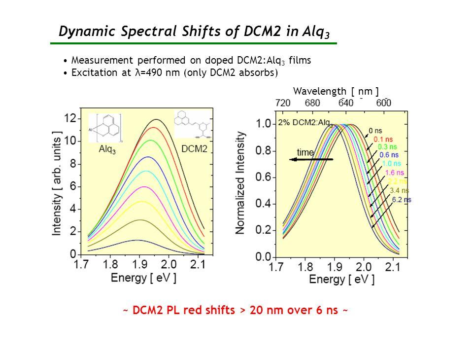 Dynamic Spectral Shifts of DCM2 in Alq3