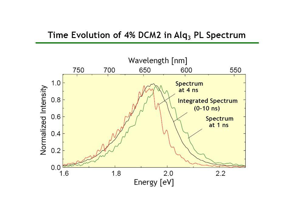 Time Evolution of 4% DCM2 in Alq3 PL Spectrum
