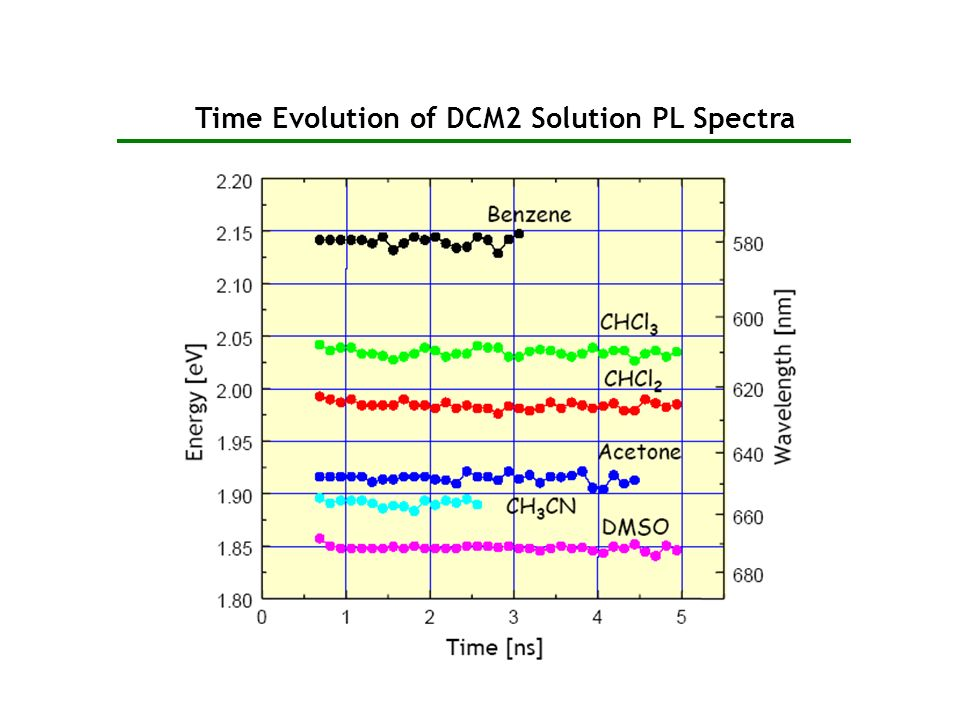 Time Evolution of DCM2 Solution PL Spectra