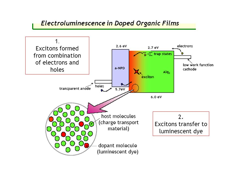 Electroluminescence in Doped Organic Films