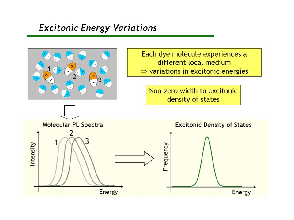Excitonic Energy Variations