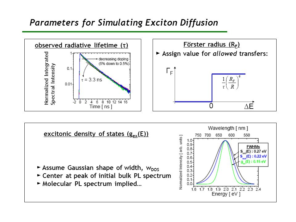 Parameters for Simulating Exciton Diffusion