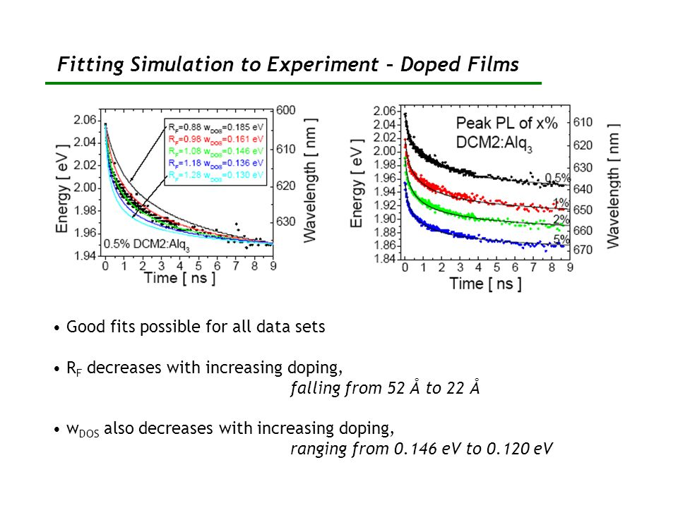 Fitting Simulation to Experiment – Doped Films