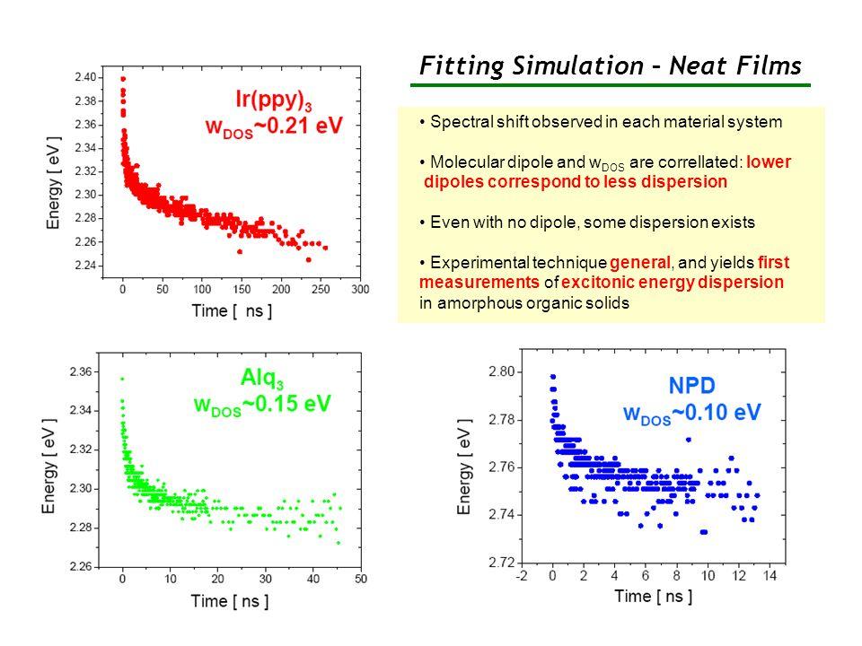 Fitting Simulation – Neat Films