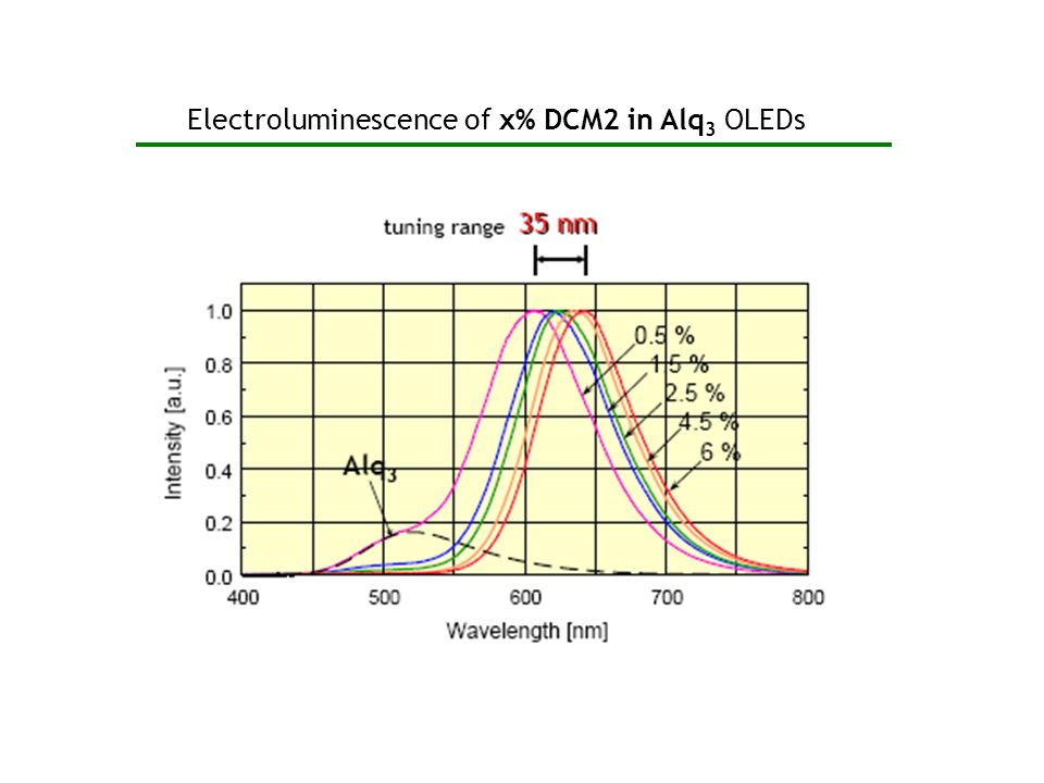 Electroluminescence of x% DCM2 in Alq3 OLEDs