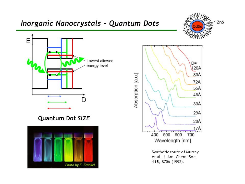 Inorganic Nanocrystals – Quantum Dots