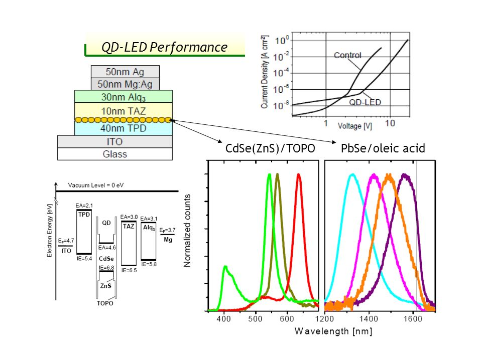 QD-LED Performance CdSe(ZnS)/TOPO PbSe/oleic acid