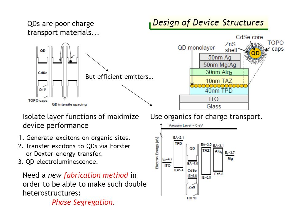 Design of Device Structures