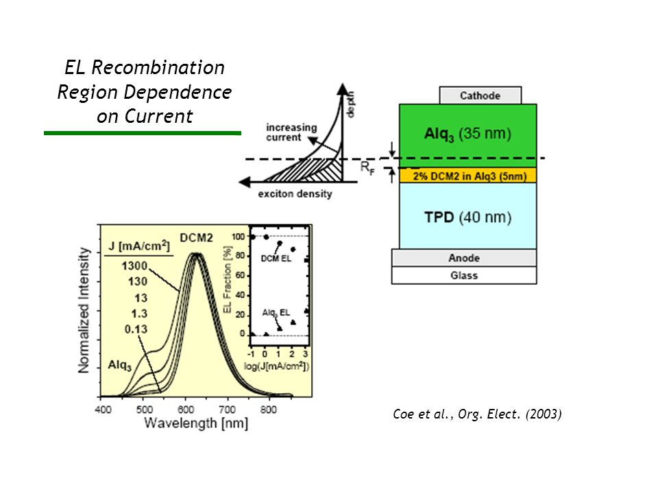 EL Recombination Region Dependence on Current