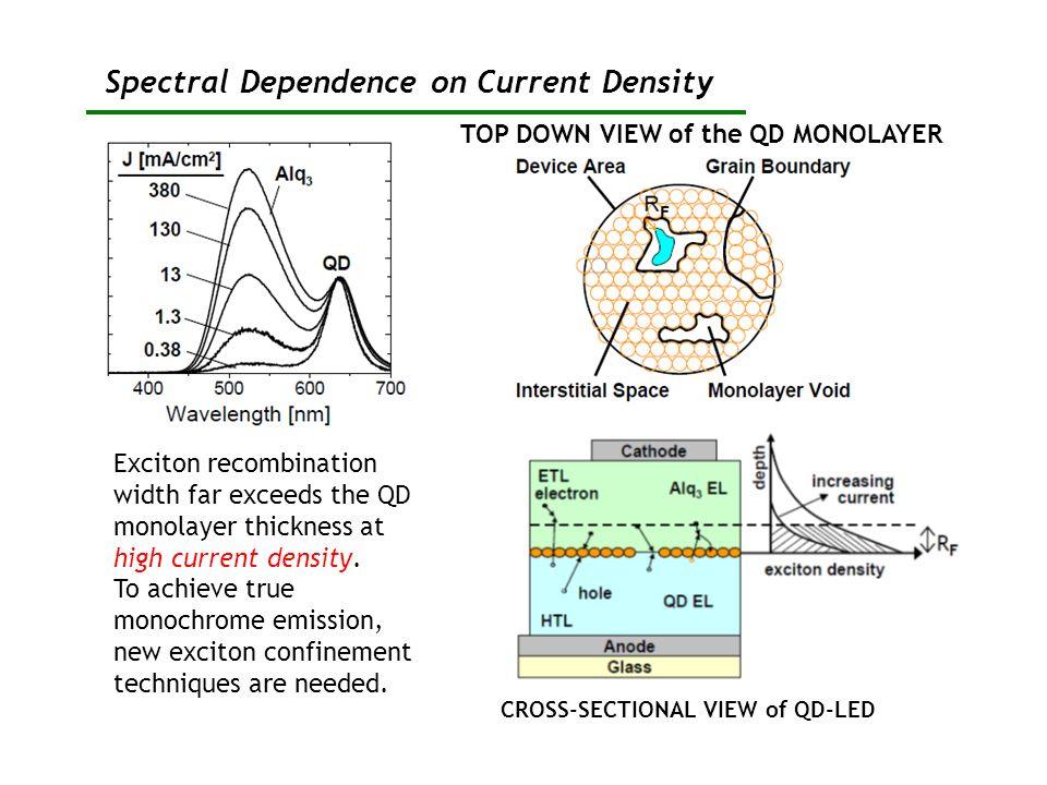 Spectral Dependence on Current Density