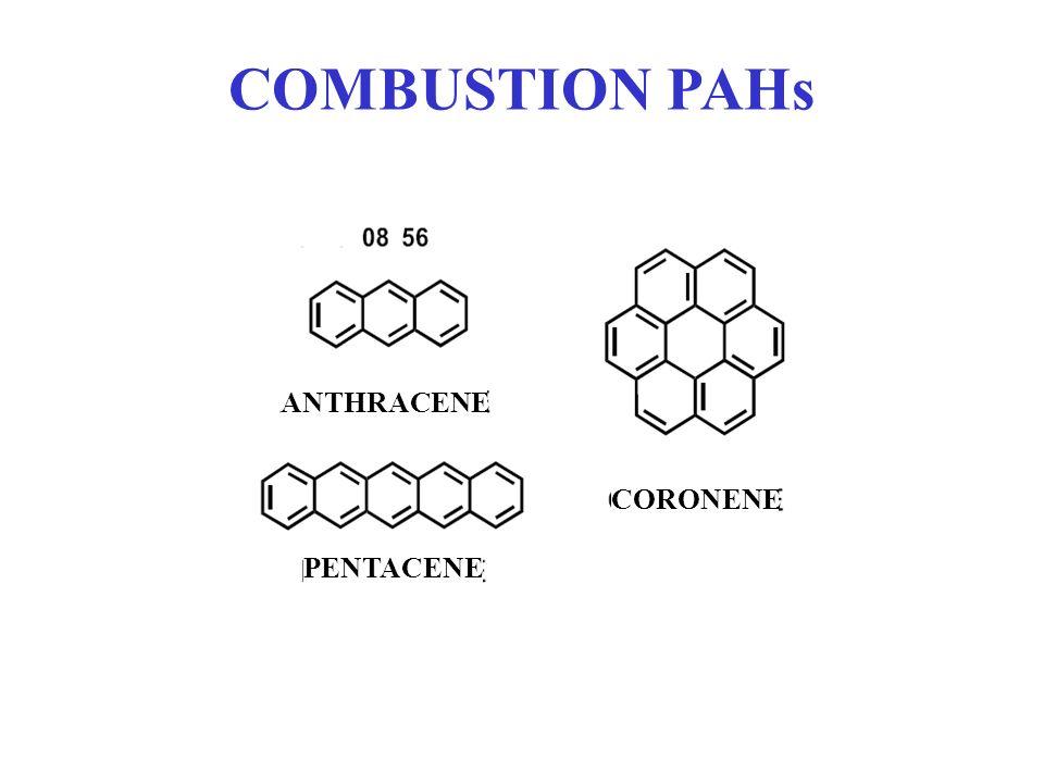COMBUSTION PAHs ANTHRACENE CORONENE PENTACENE