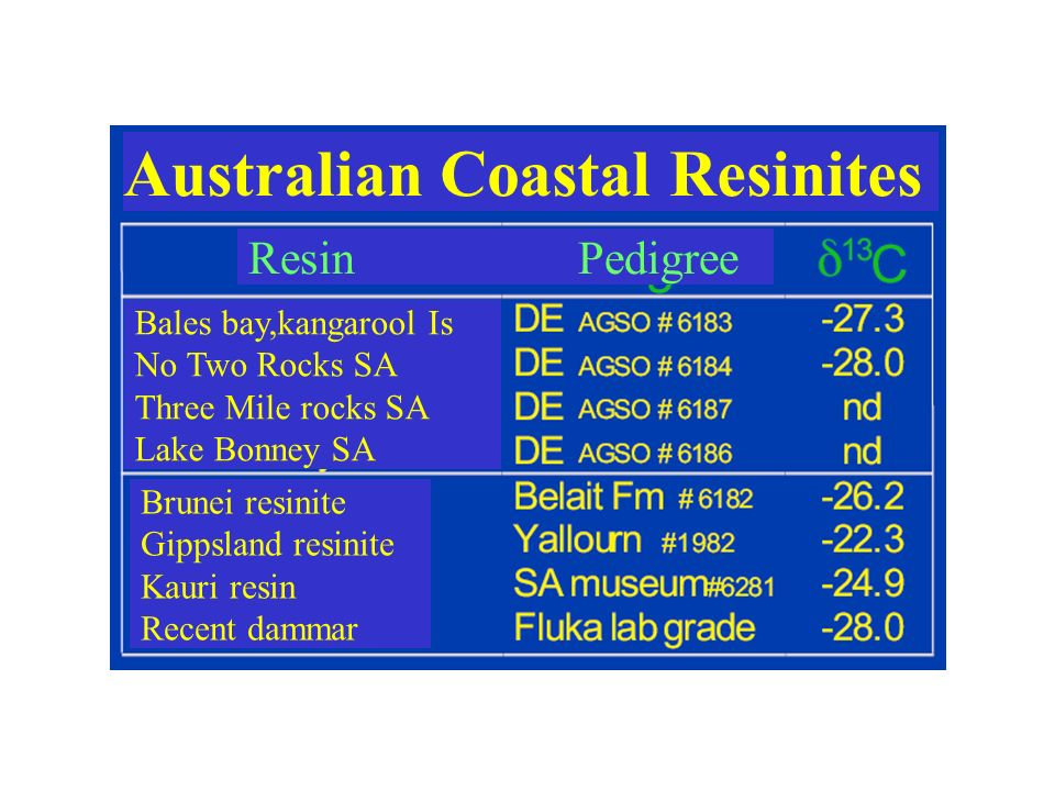 Australian Coastal Resinites