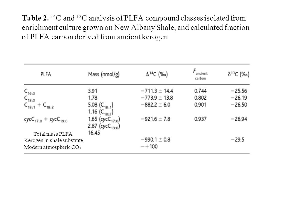 Table 2. 14C and 13C analysis of PLFA compound classes isolated from enrichment culture grown on New Albany Shale, and calculated fraction of PLFA carbon derived from ancient kerogen.