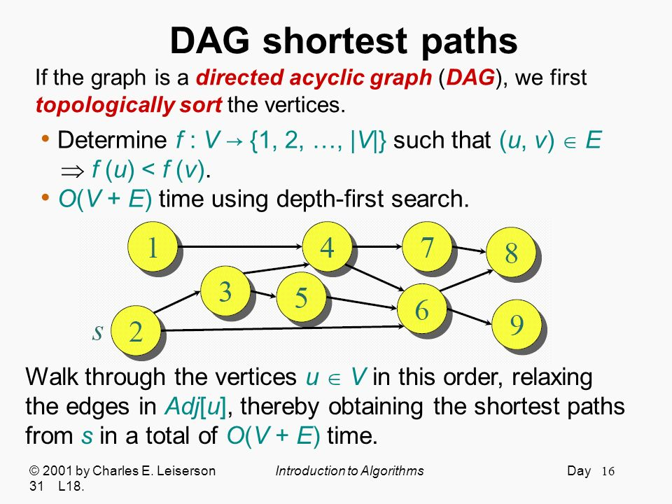 DAG shortest paths If the graph is a directed acyclic graph (DAG), we first. topologically sort the vertices.