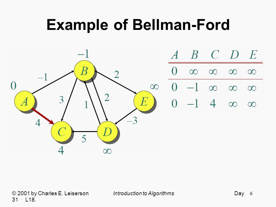 Example of Bellman-Ford