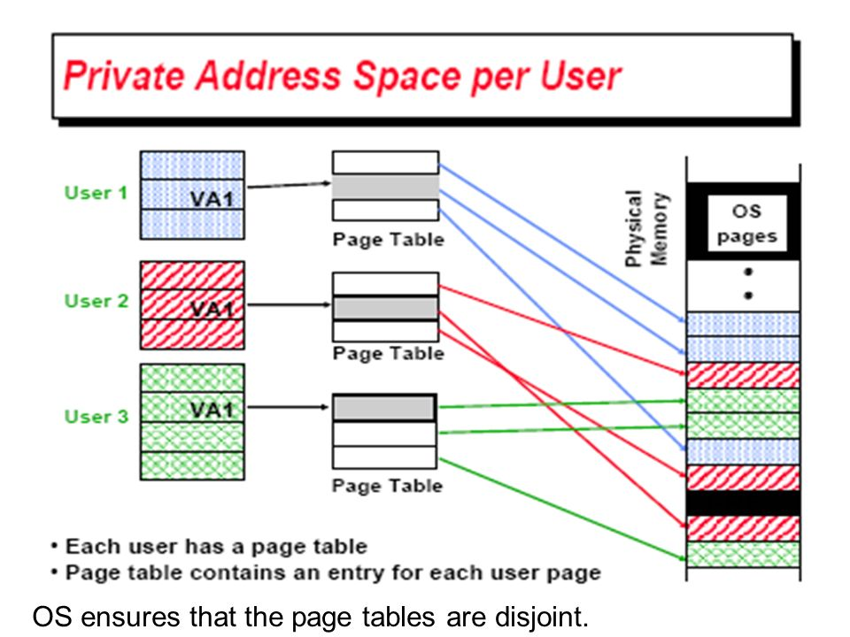 OS ensures that the page tables are disjoint.