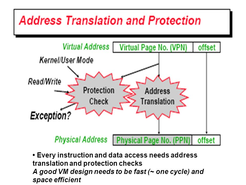 • Every instruction and data access needs address translation and protection checks