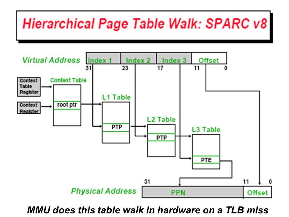 MMU does this table walk in hardware on a TLB miss