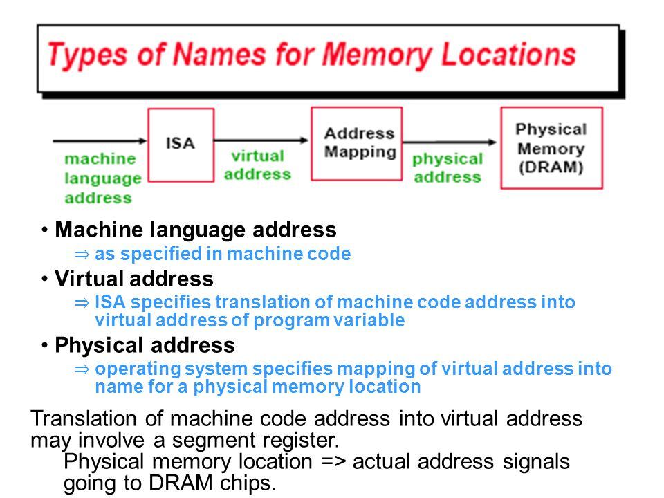 • Machine language address • Virtual address