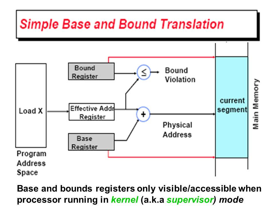 Base and bounds registers only visible/accessible when processor running in kernel (a.k.a supervisor) mode