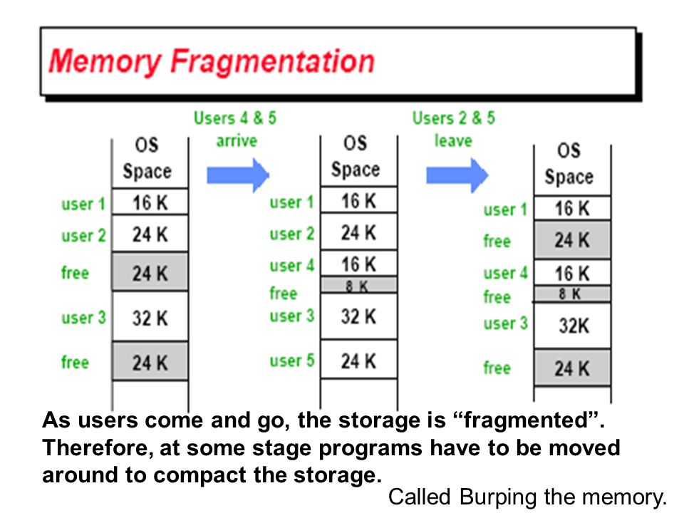 As users come and go, the storage is fragmented