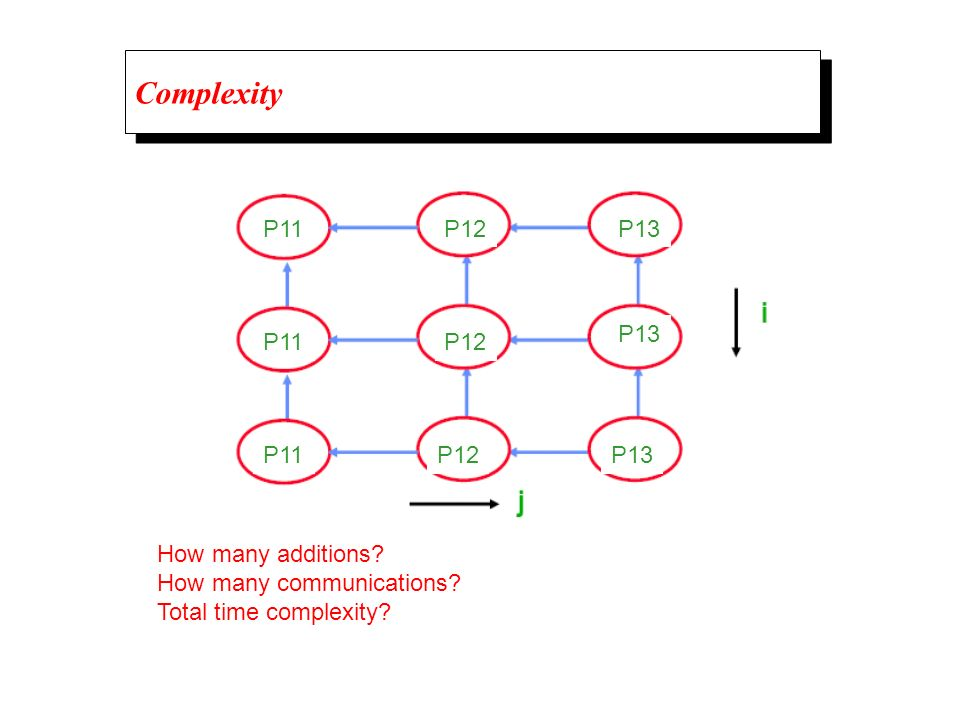 Complexity P11 P12 P13 P13 P11 P12 P11 P12 P13 How many additions