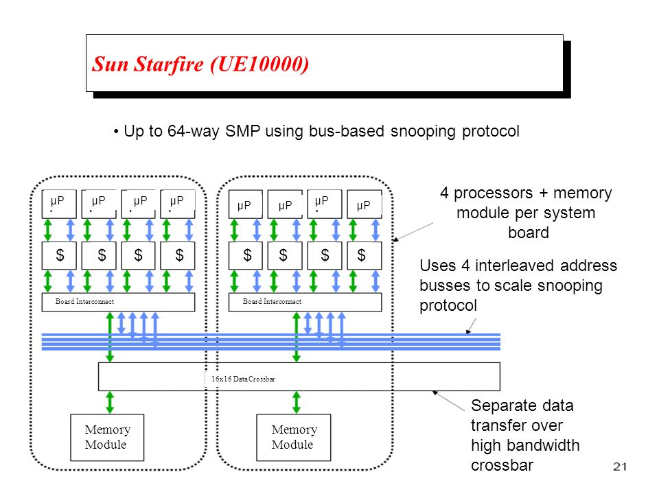 Sun Starfire (UE10000) • Up to 64-way SMP using bus-based snooping protocol. 4 processors + memory.