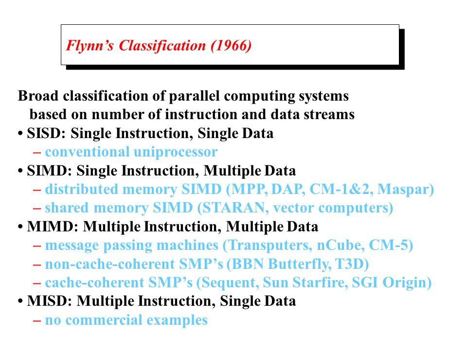 Flynn's Classification (1966)