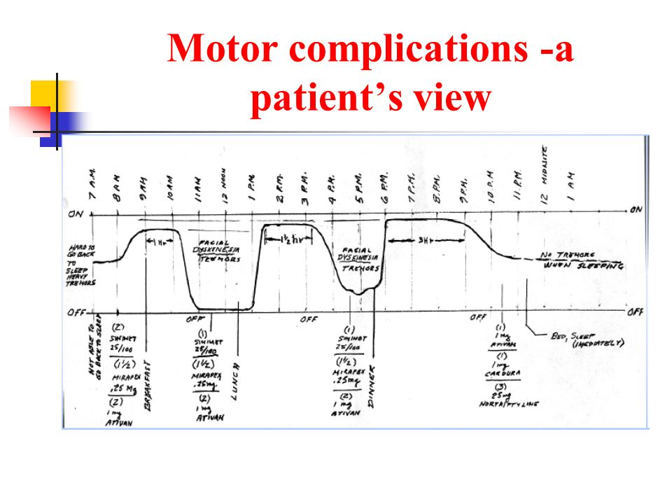 Motor complications -a patient's view